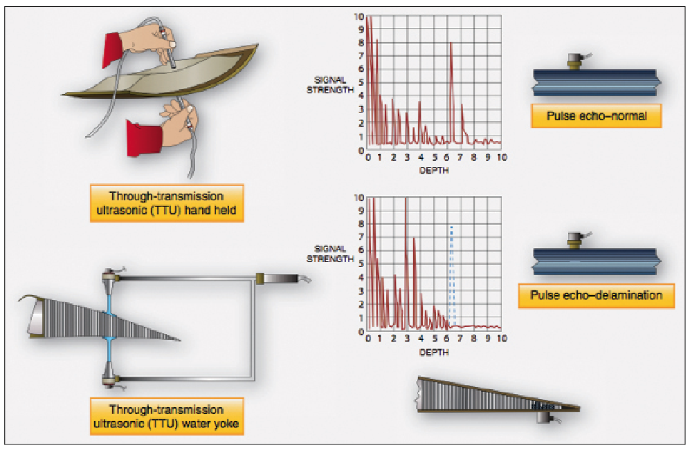 3-ultrason-tests
